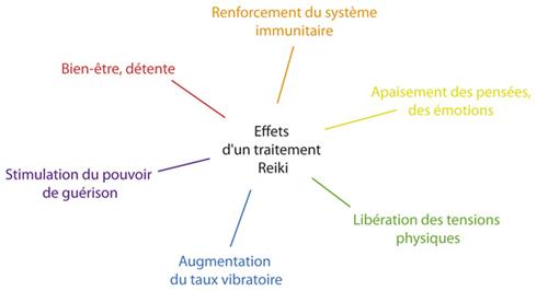 Effets d'un traitement reiki
