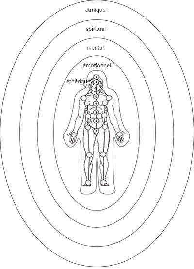 Le corps éthérique / émotionnel / mental / spirituel / athmique